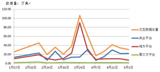 5 近期数据交互情况.png