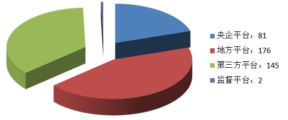 电子招标大数据分析简报(7.1-7.7)