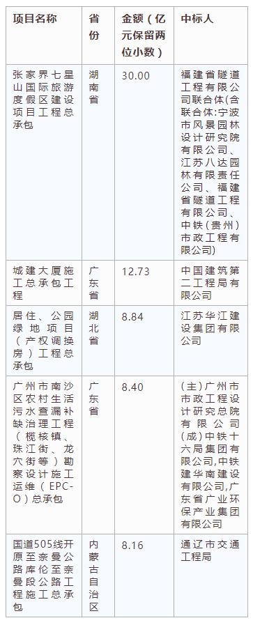 电子招标大数据分析简报(8.19-8.25)