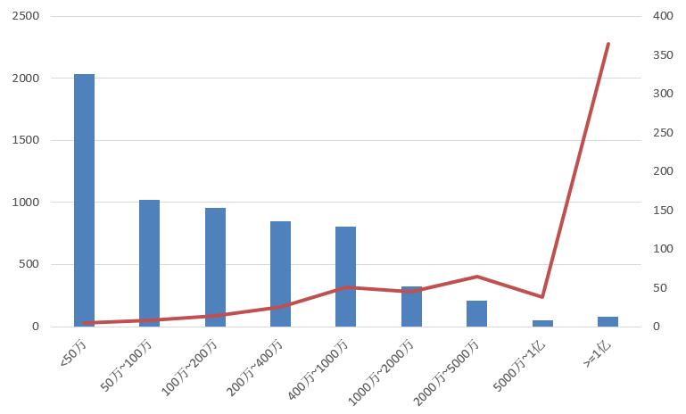 电子招标大数据分析简报(9.16-9.22)