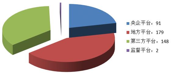 电子招标大数据分析简报(9.9-9.15)
