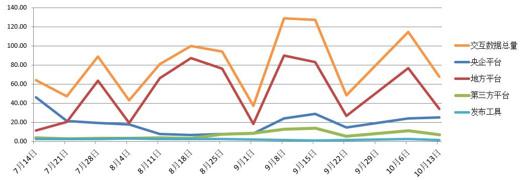 电子招标大数据分析简报(10.7-10.13)