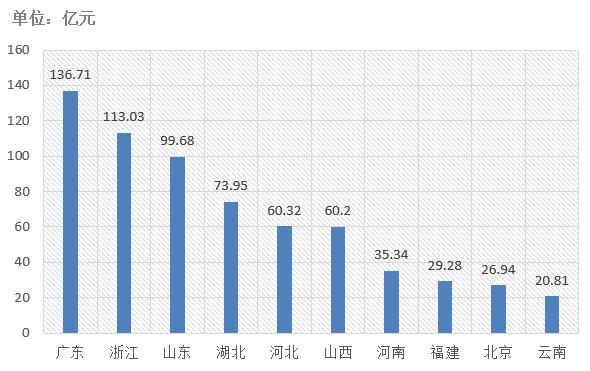 电子招标大数据分析简报(10.21-10.27)