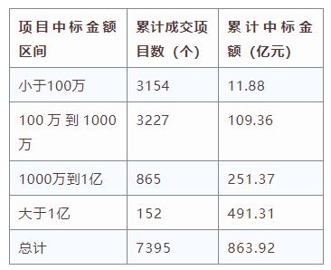 电子招标大数据分析简报(2019.12.30-2020.1.5)