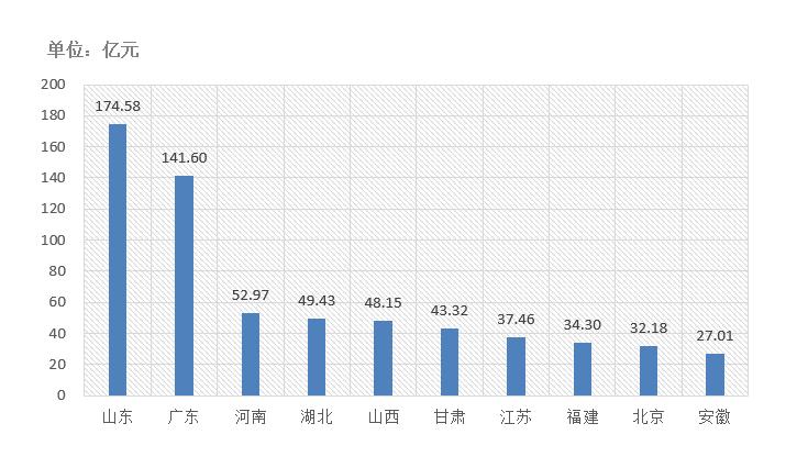 电子招标大数据分析简报(9.28-10.4)